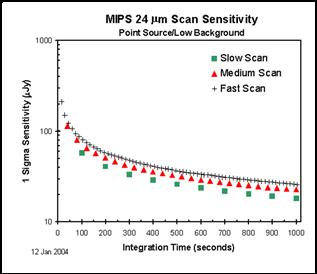 Spitzer: MIPS Instrument Handbook